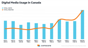 Digital Media Usage in Canada 2020